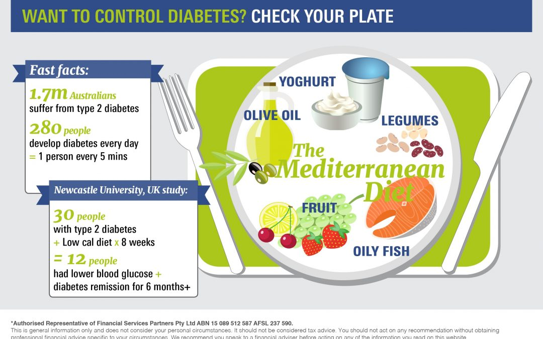 Want to control diabetes?  Check your plate first