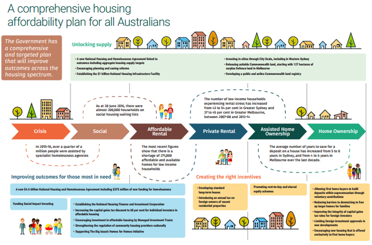 Budget 2017: Housing Affordability